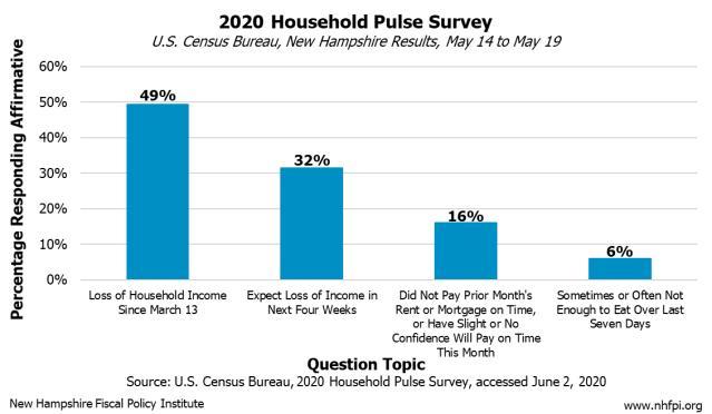 household-pulse-survey_6.3.20
